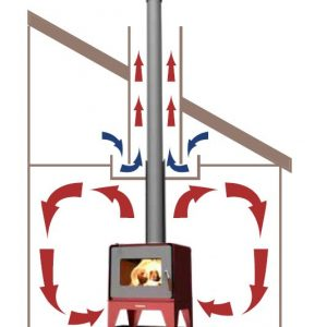 HeatSaver Flue System Woodsman